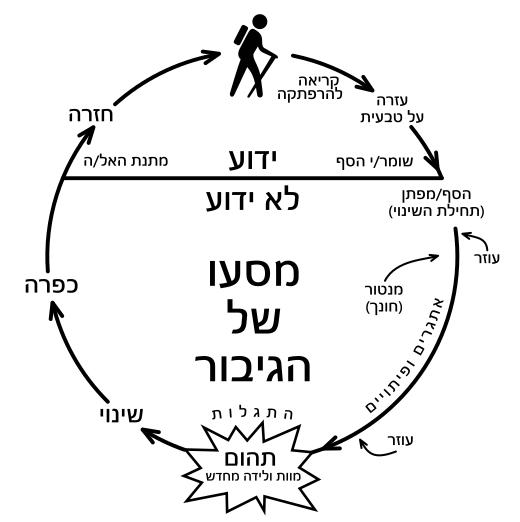 בתמונה דיאגרמה של מסע הגיבור ב 12 שלבים המשמשים באימון אישי להצלחה