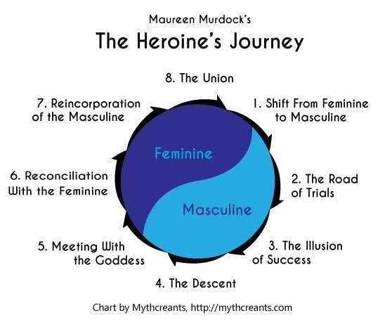 מסע הגיבורה - תרשים המיצג את המסלול להעצמה נשית